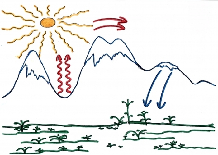 Возникновение ветра схема 3 класс фото 301