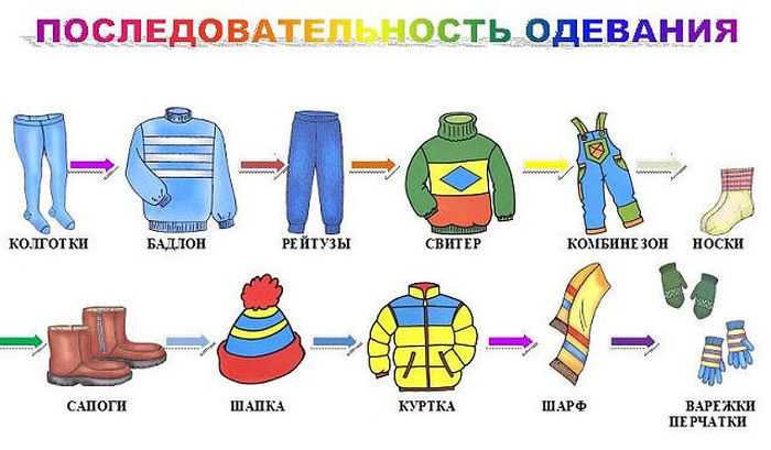 Алгоритм одевания зимней одежды картинка