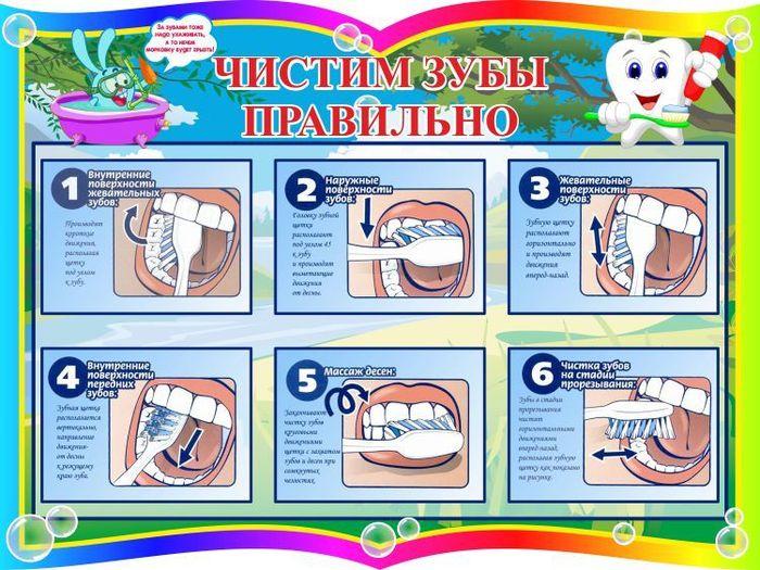 Картинки для детей алгоритм чистки зубов