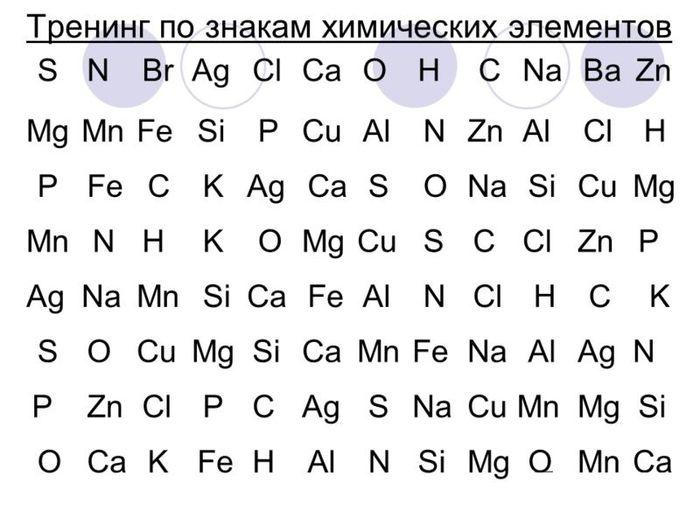 Знаки химических элементов в картинках