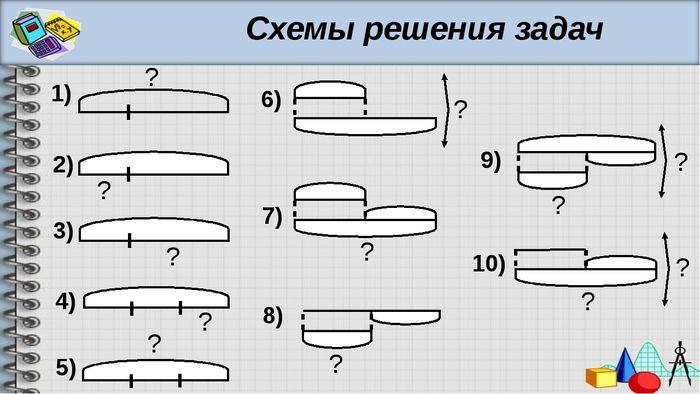 Математические рисунки для решения задач как решить задачу от пристани марьино