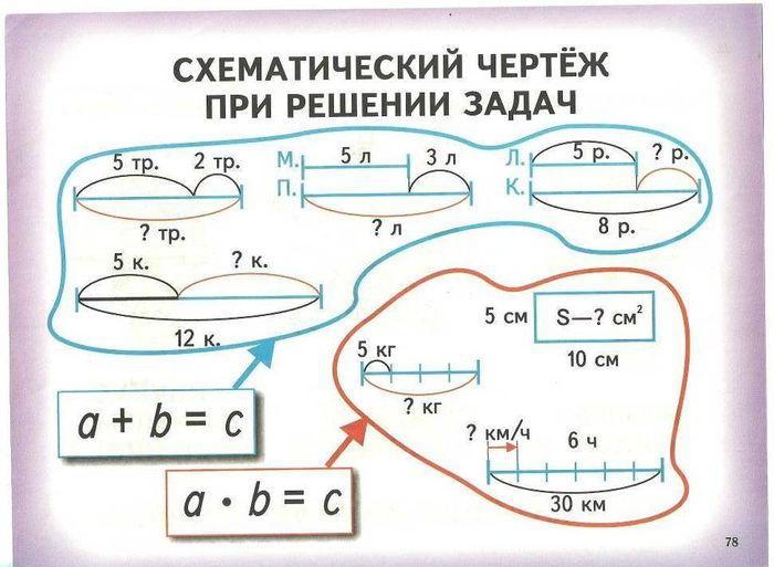 Как решить схематический рисунок к задаче постулат бора решение задач