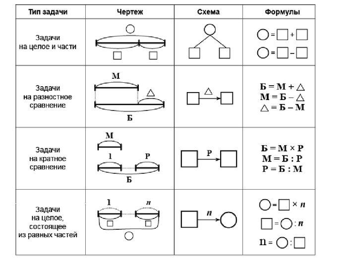 Решение задачи для 3 класса про рисунки решение задач по электротехнике катушки и конденсатора